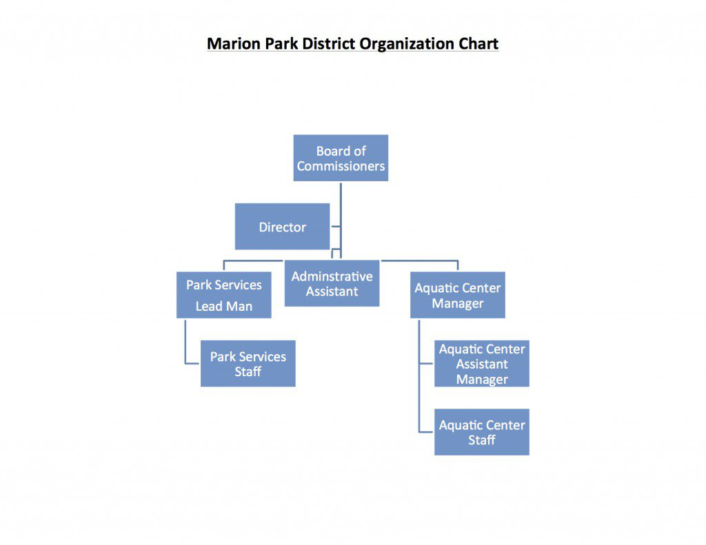 district-organization-chart